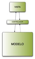 Mvc Diagrama